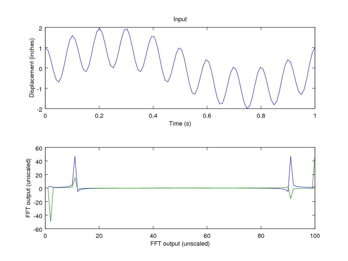 fft matlab There is also a phase component, but we'll discuss that in a future tutorial using matlab's fft command so now that we know what to expect, let's use matlab's built in fft command to try to recreate the frequency spectrum.